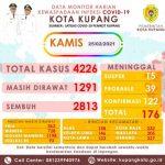 Data monitor Covid-19 kota Kupang