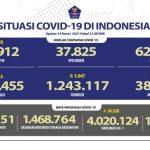 Data Satgas Covid-19